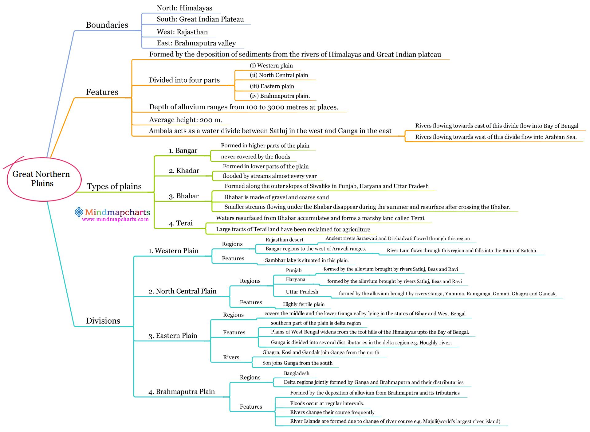 Great Northern Plains  Mind map