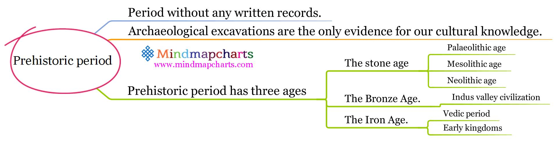 prehistoric period Prehistory the following multiple choice questions are provided for review and test preparation you can take the complete test or choose to answer a few.