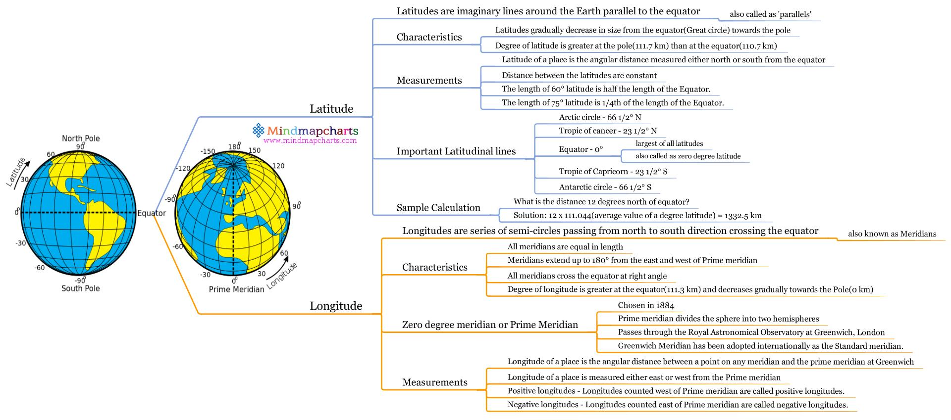 Concept Map Of Continental Drift.Physical Geography